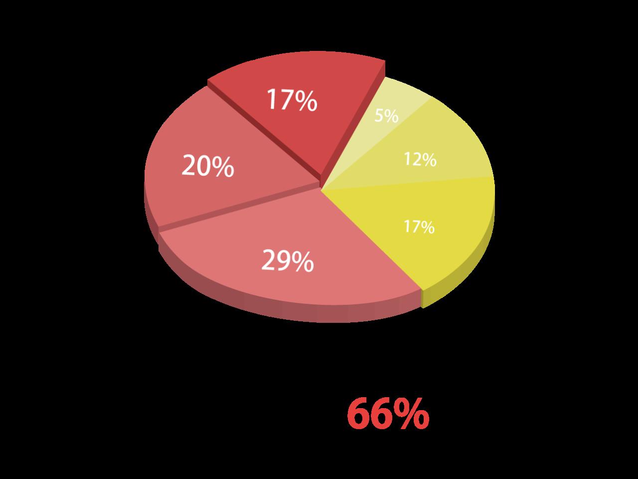 勤続年数(介護職のみ)5年以上が66%以上
