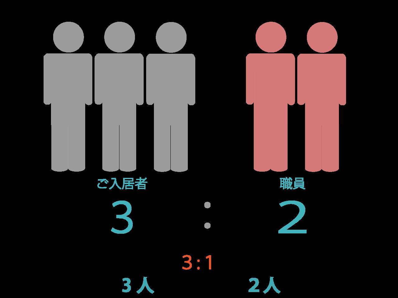 ご入居者に対する看護・介護職員の割合は3:2