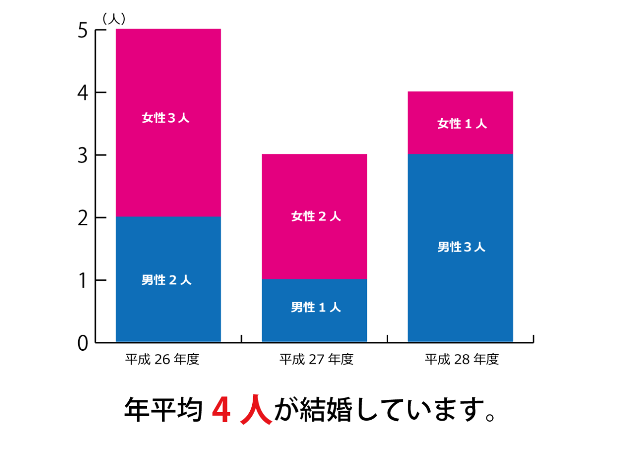 年平均4人が結婚(過去3年)