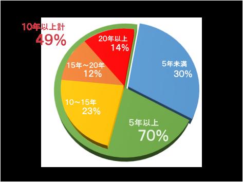 勤続年数(介護職のみ)5年以上が70%
