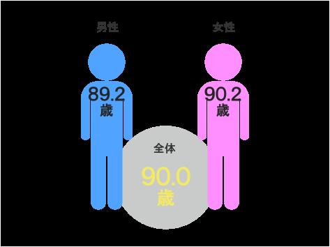入居者平均年齢