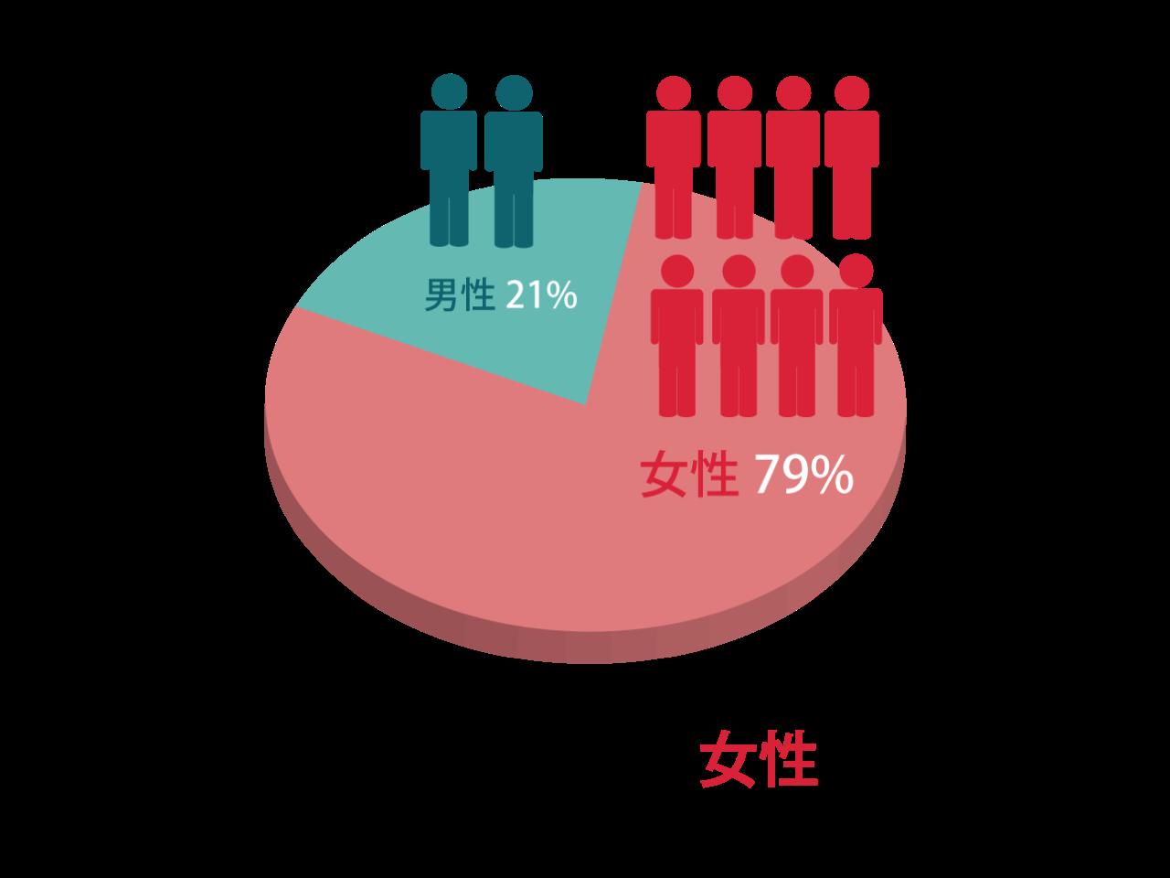 男女比率(全社)は男性21%、女性79%