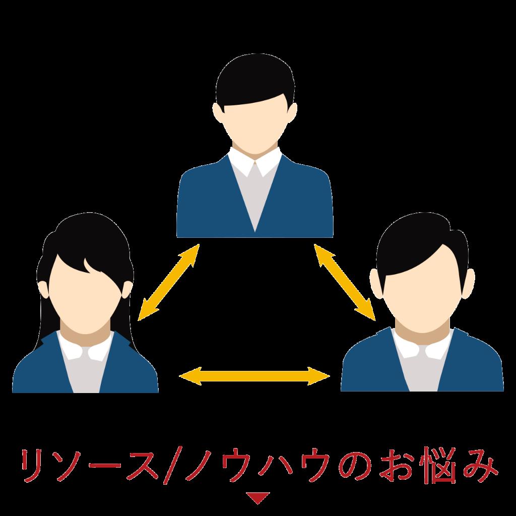 リソース/ノウハウのお悩み
