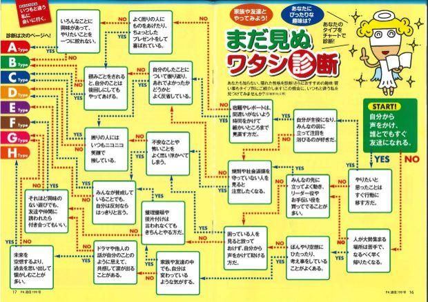 日本ユニシス労働組合様:まだ見ぬワタシ診断